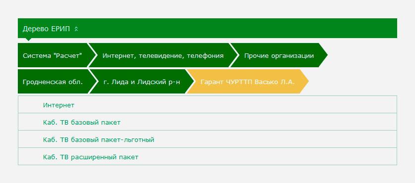 Дерево услуг ЕРИП  в системе «Интернет-банкинг» ОАО «АСБ Беларусбанк»